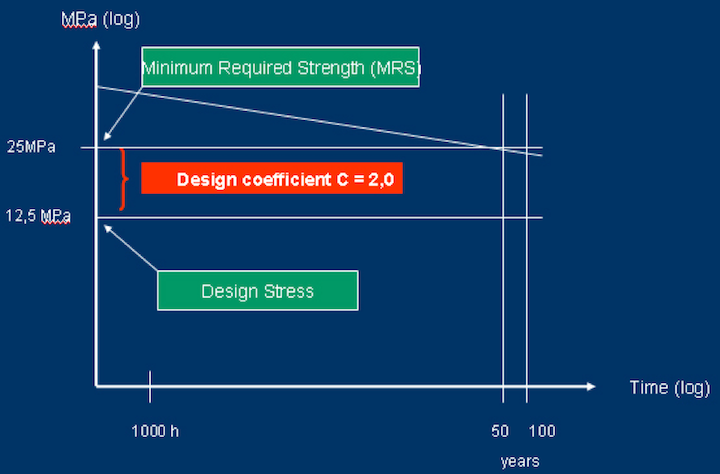 design coefficient for PVC-U pressure pipes - FAQ