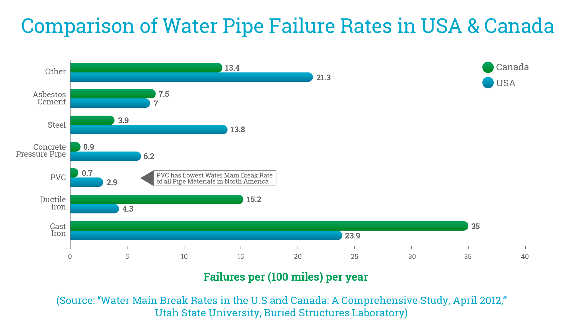 pvc pipes failure rates chart