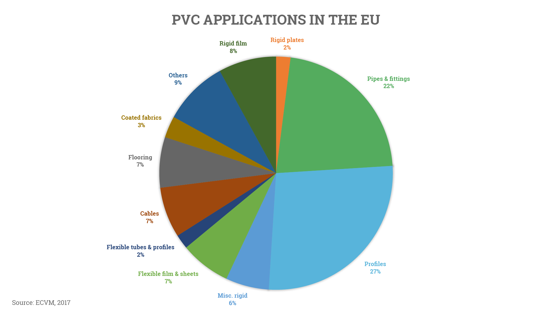 PVC applications in EU
