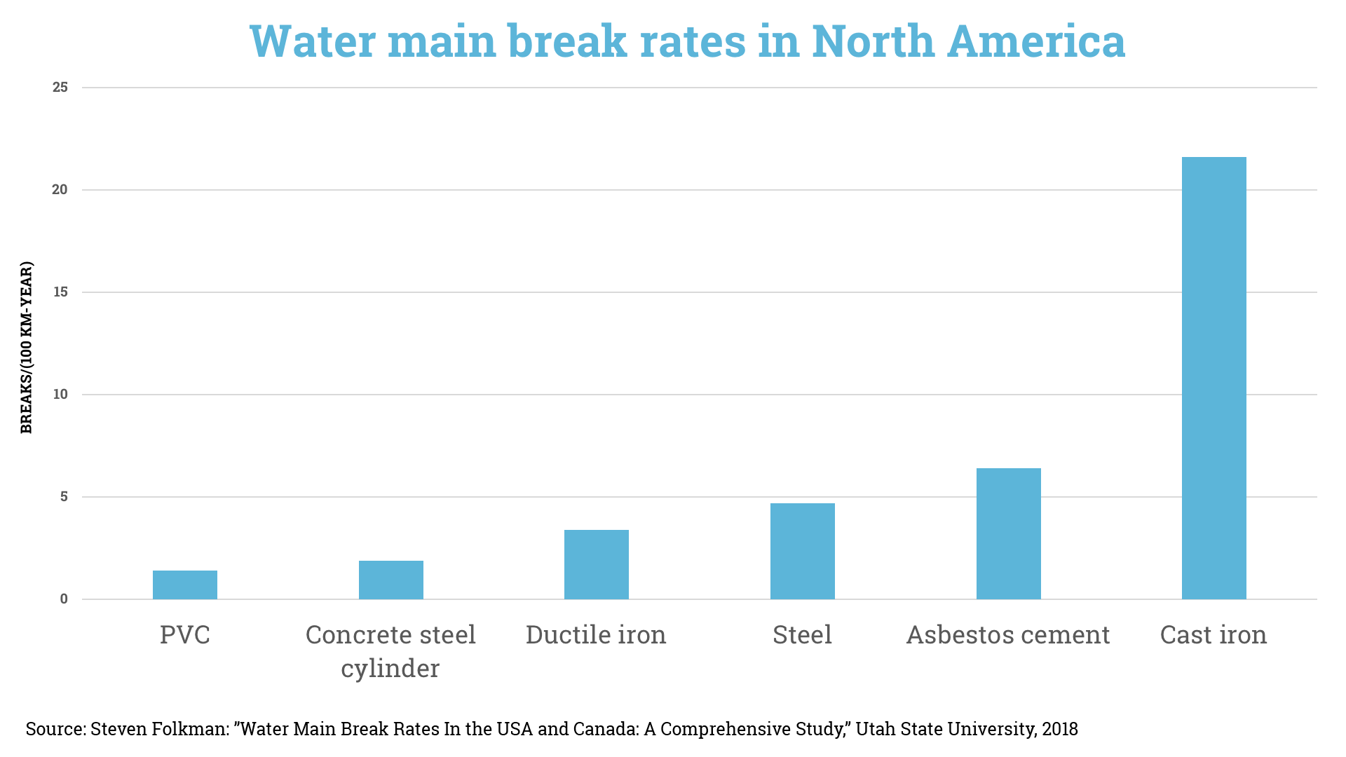 pvc water main break rates