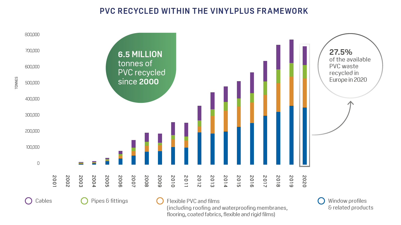 pvc recycled 2000-2020